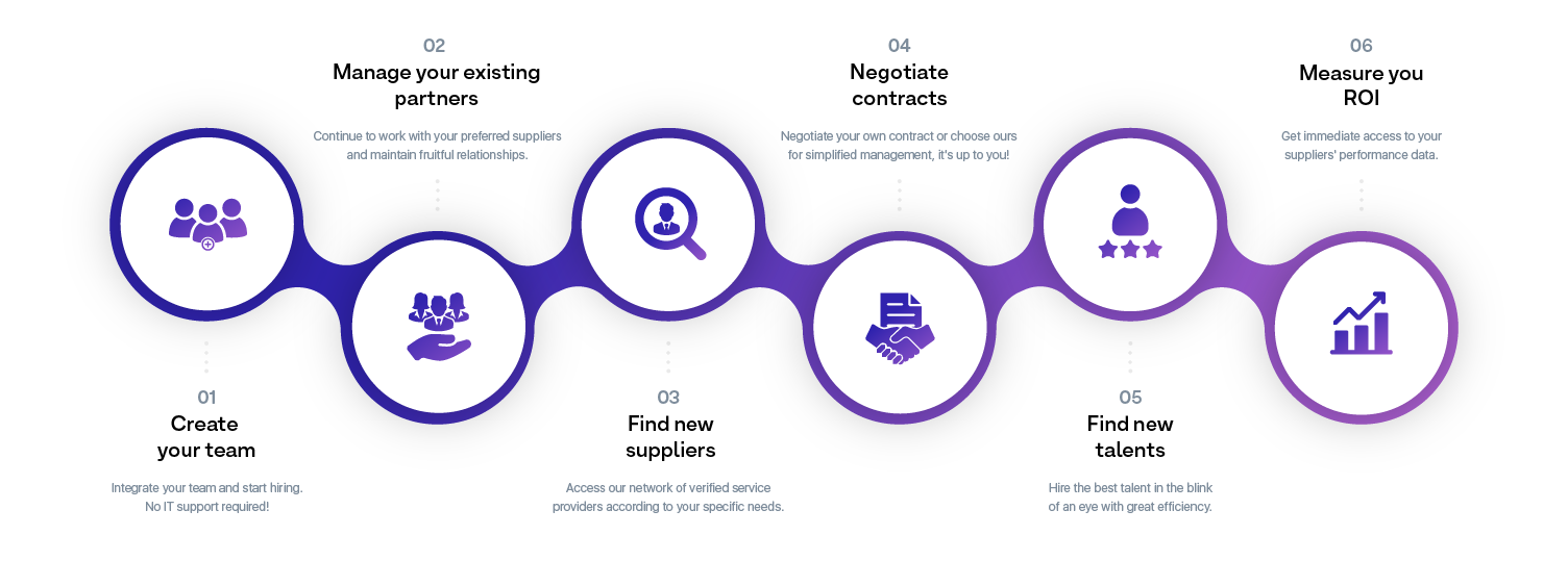 The process of the marketplace